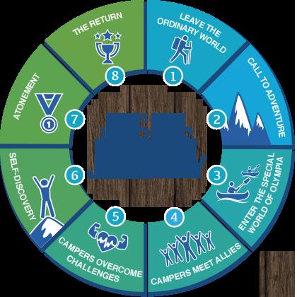 8 Steps of the Hero's Journey