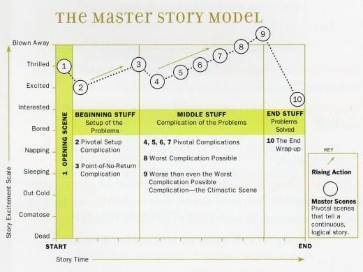 The Master Story Model