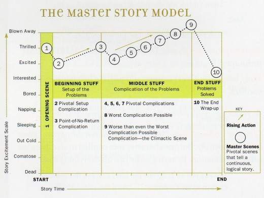 The Master Story Model