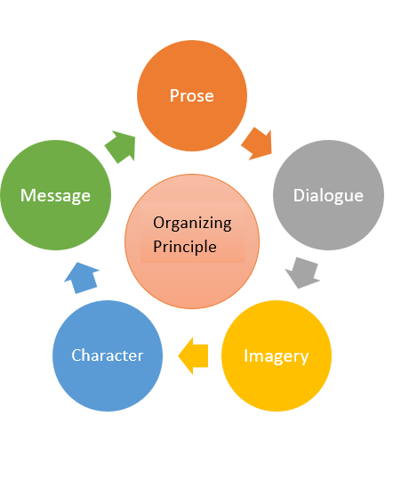 Organizing Principles Picture